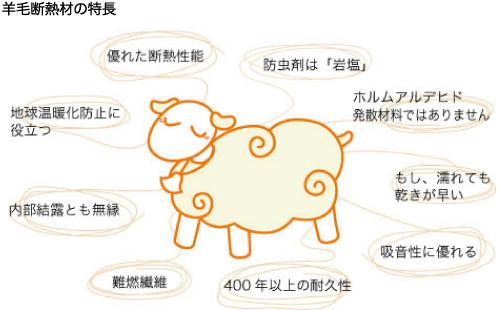 羊毛断熱材の特長