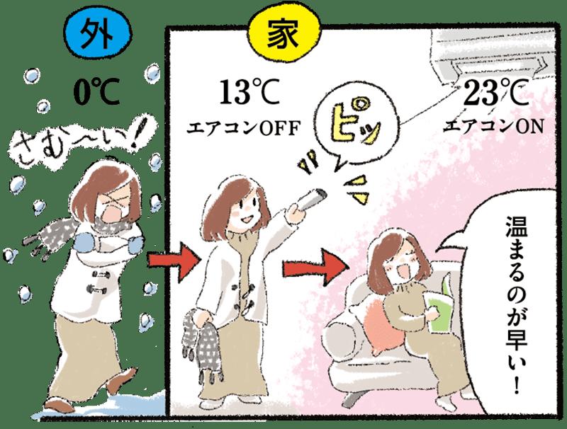 温まるのが早い!
